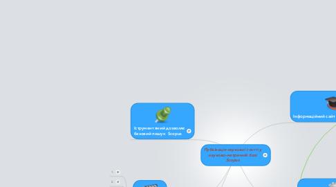 Mind Map: Публікація наукової статті у науково-метричній базі Scopus