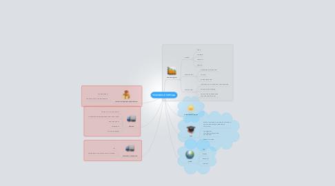 Mind Map: ЧЕЛОВЕК+ПРИРОДА
