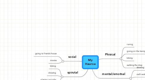 Mind Map: My Hauroa