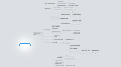 Mind Map: Сценарий редактирования встречи