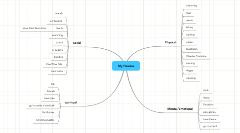 Mind Map: My Hauora