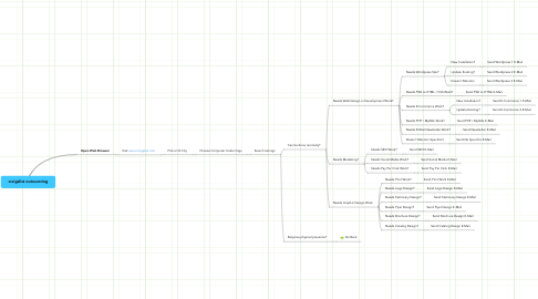Mind Map: craigslist outsourcing