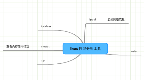 Mind Map: linux 性能分析工具