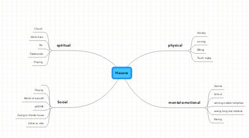 Mind Map: Hauora