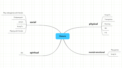 Mind Map: Haoura