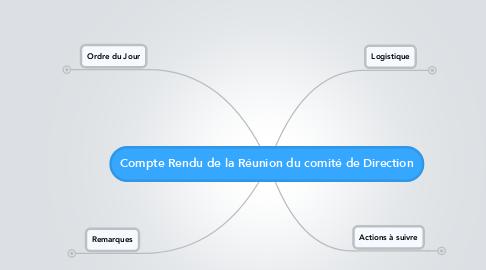 Mind Map: Compte Rendu de la Réunion du comité de Direction