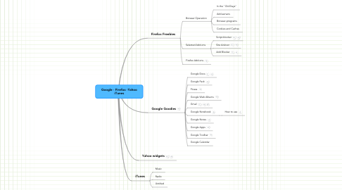 Mind Map: Google - Firefox -Yahoo iTunes
