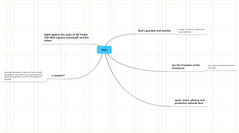 Mind Map: Silas