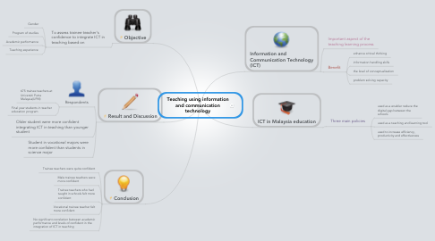 Mind Map: Teaching using information and communication technology