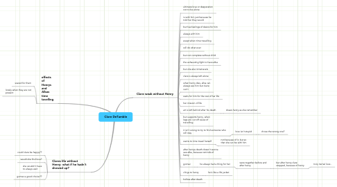 Mind Map: Clare DeTamble