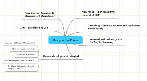 Mind Map: Ready for the Future
