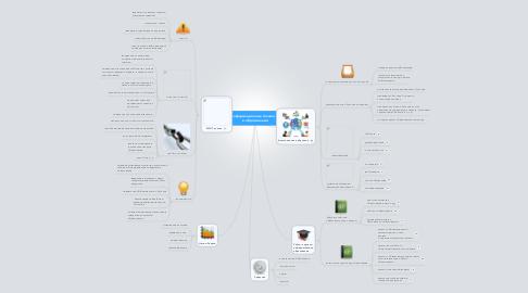 Mind Map: Информационные техноогии в образовании