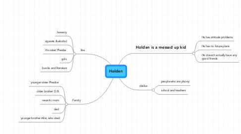 Mind Map: Holden