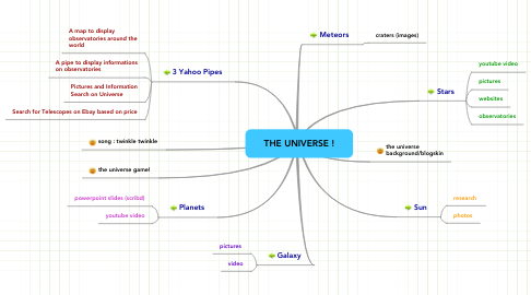Mind Map: THE UNIVERSE !