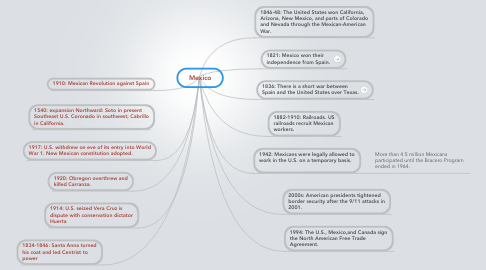 Mind Map: Mexico