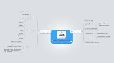 Mind Map: Analisis y Diseño de Sistemas de Informacion