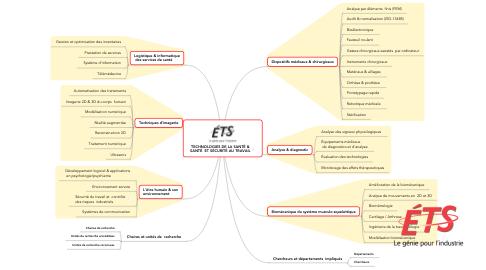 Mind Map: TECHNOLOGIES DE LA SANTÉ & SANTÉ  ET SÉCURITÉ AU TRAVAIL