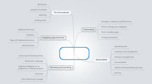 Mind Map: What do new Chromebook users need to know?