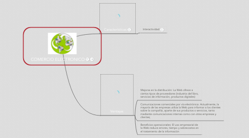 Mind Map: COMERCIO ELECTRONICO