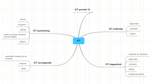Mind Map: ICT