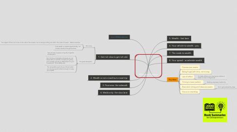 Mind Map: Millionaire Fastlane