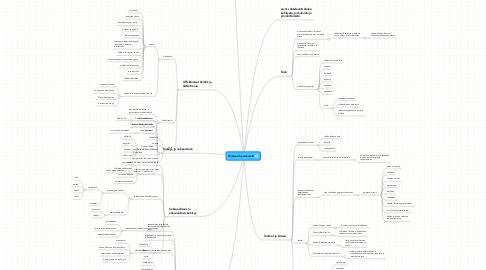 Mind Map: Ihmisen hyvinvointi