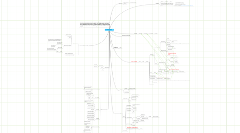 Mind Map: A career in software