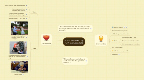 Mind Map: World Kindness Day 13 November 2013