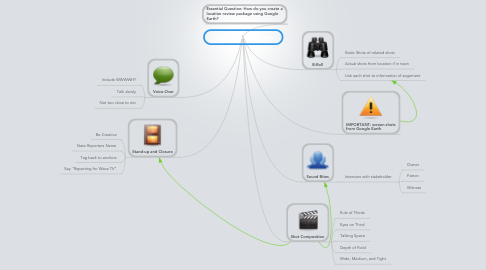 Mind Map: Location Review Package