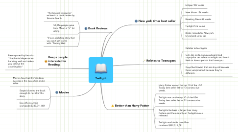 Mind Map: Twilight