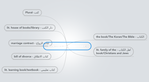 Mind Map: كتاب - book/piece of writing