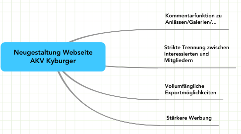 Mind Map: Neugestaltung Webseite AKV Kyburger
