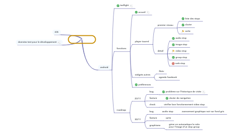 Mind Map: TourGuide.io