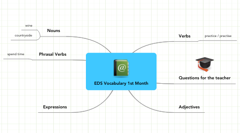 Mind Map: EDS Vocabulary 1st Month