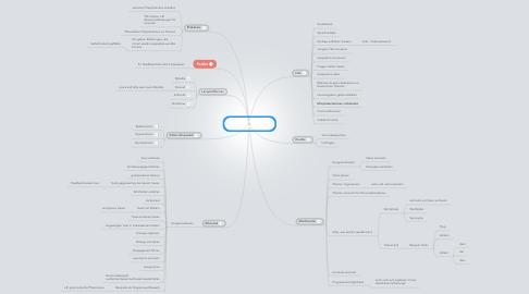 Mind Map: Nützliche Webdienste für Sprachenunterricht