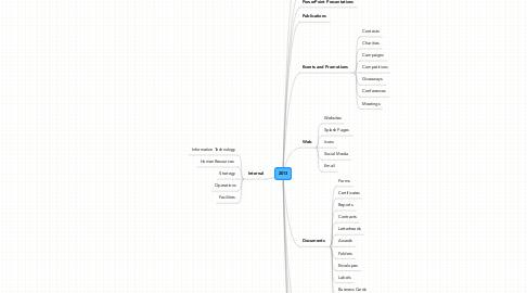 Mind Map: 2013
