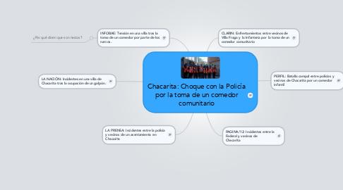 Mind Map: Chacarita: Choque con la Policía por la toma de un comedor comunitario