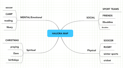 Mind Map: HAUORA MAP
