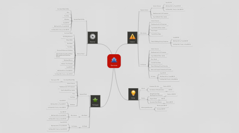 Mind Map: Services