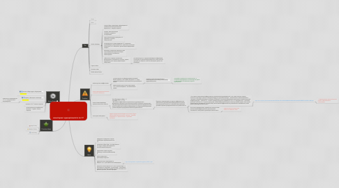 Mind Map: мониторинг муниципалитета по KPI