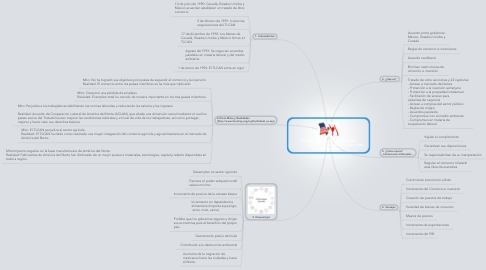 Mind Map: TLCAN - Tratado de Libre Comercio                  NAFTA - North America Free Trade  Agreement