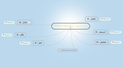Mind Map: طرد- to drive away, push, expel