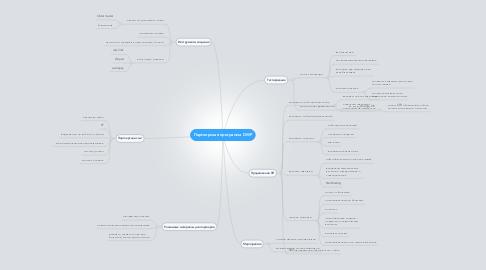 Mind Map: Партнерская программа DWP