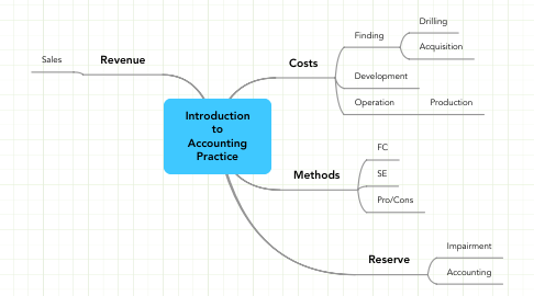 Mind Map: Introduction to Accounting Practice