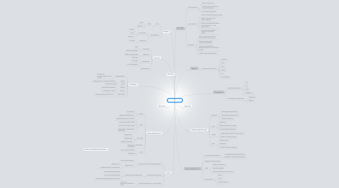 Mind Map: Globalisierung