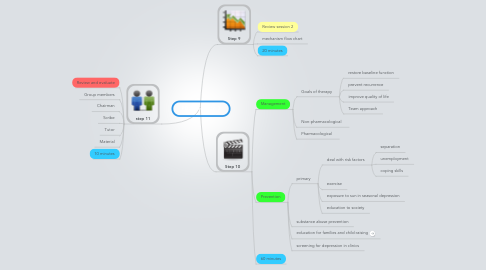 Mind Map: PBL 9 Session 3