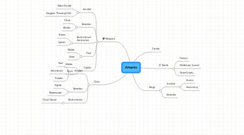 Mind Map: Artemis