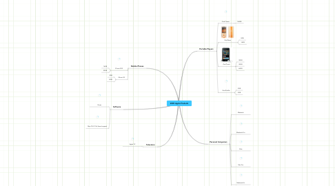 Mind Map: 2009 Apple Products