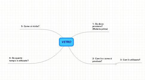 Mind Map: VETRO