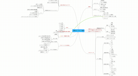 Mind Map: 次世代のマーケティング環境